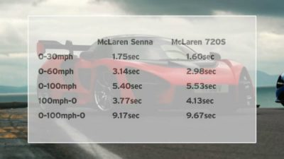 McLaren Senna vs 720S - Part 1- 0-100mph-0